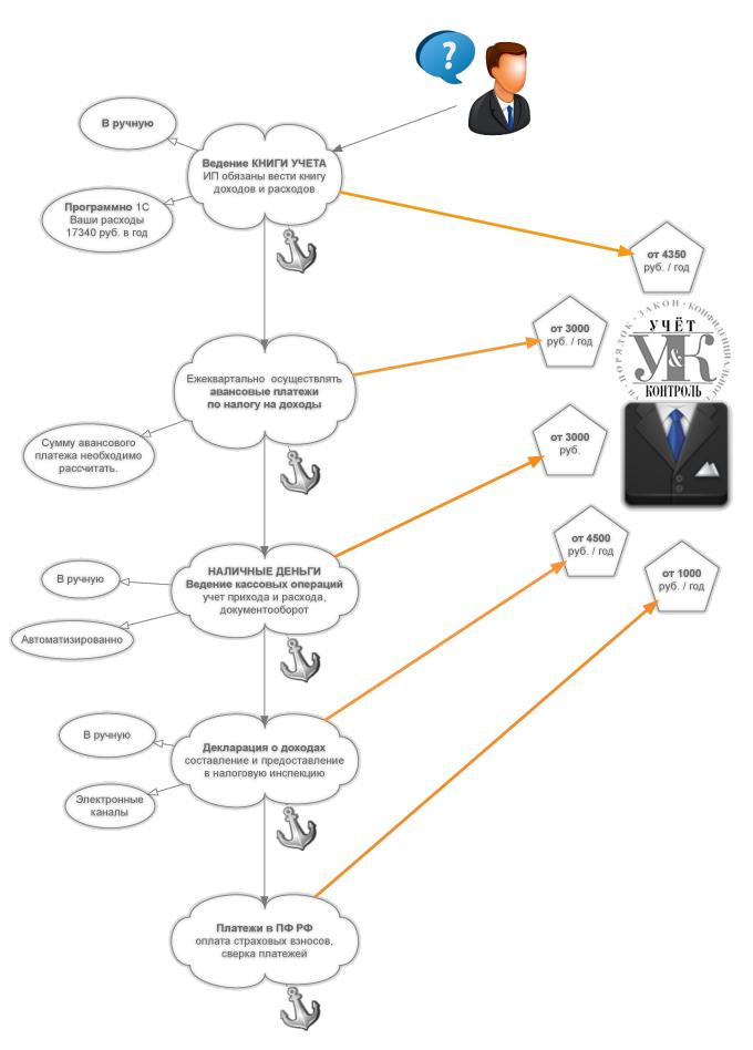 Порядок и схема ведения