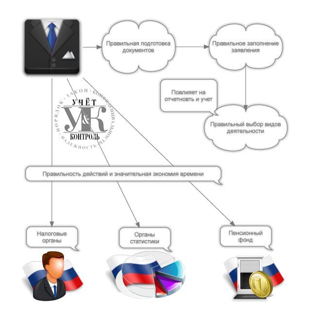 порядок регистрации ип схема